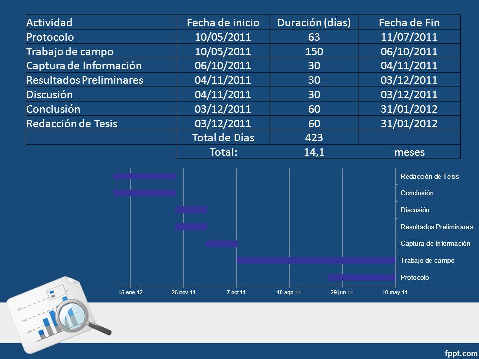 Actividad Fecha de inicio. Duración (días) Fecha de Fin. Protocolo. 10/05/2011. 63. 11/07/2011.