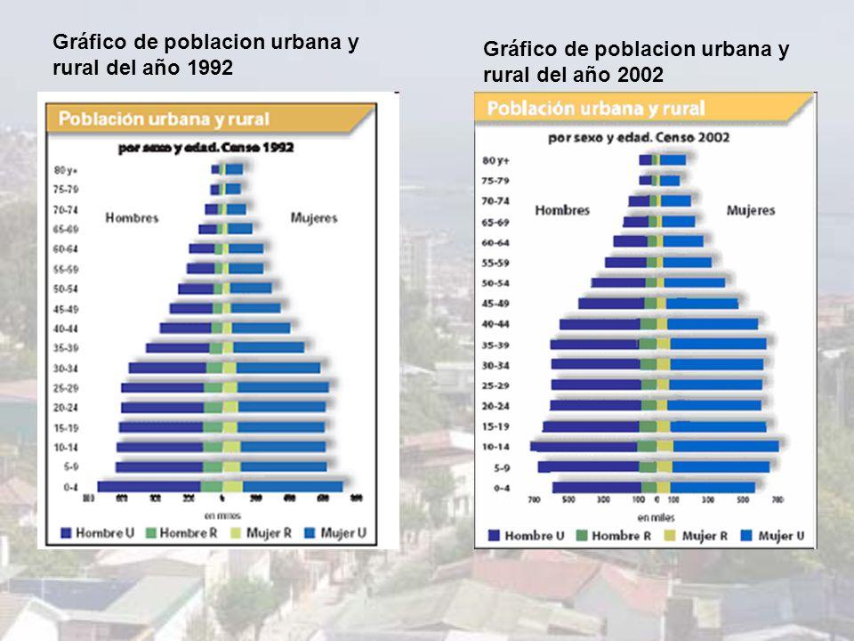 Gráfico de poblacion urbana y rural del año 1992