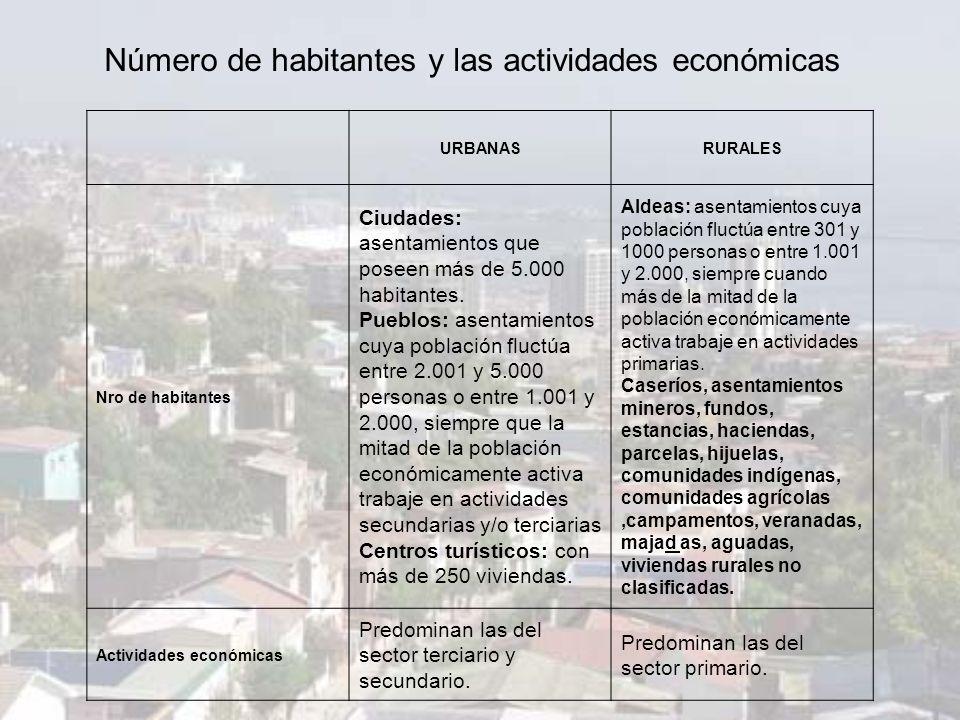 Número de habitantes y las actividades económicas