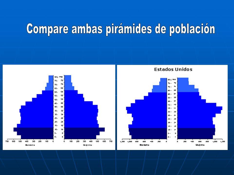 Compare ambas pirámides de población