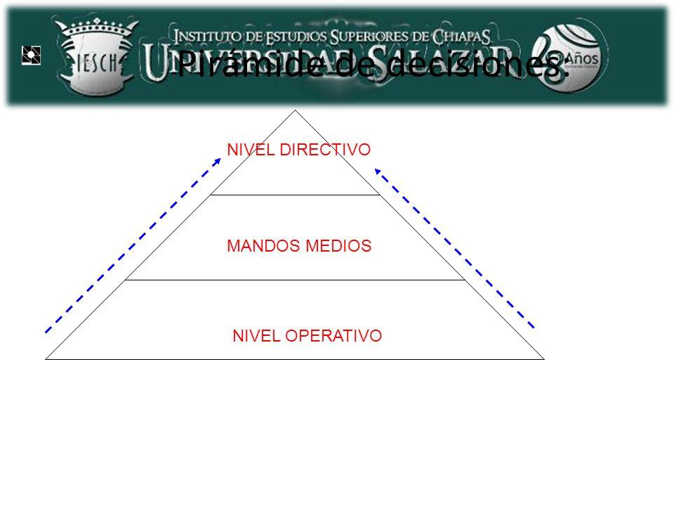 Pirámide de decisiones: