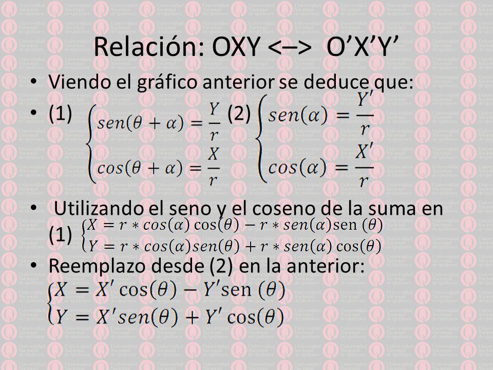 Relación: OXY <–> O'X'Y'