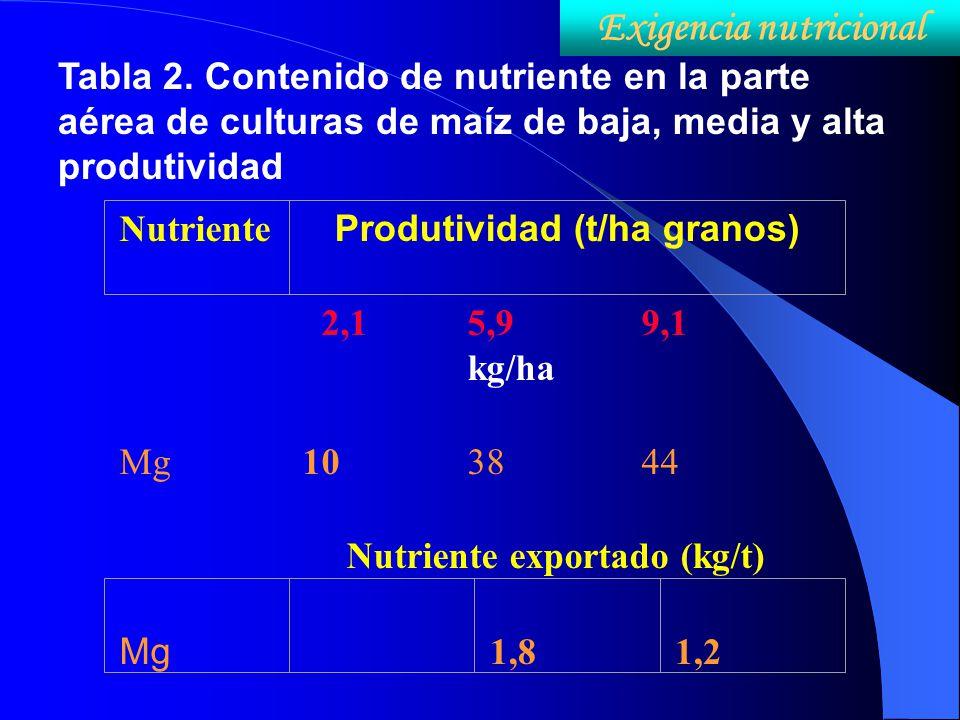 Exigencia nutricional