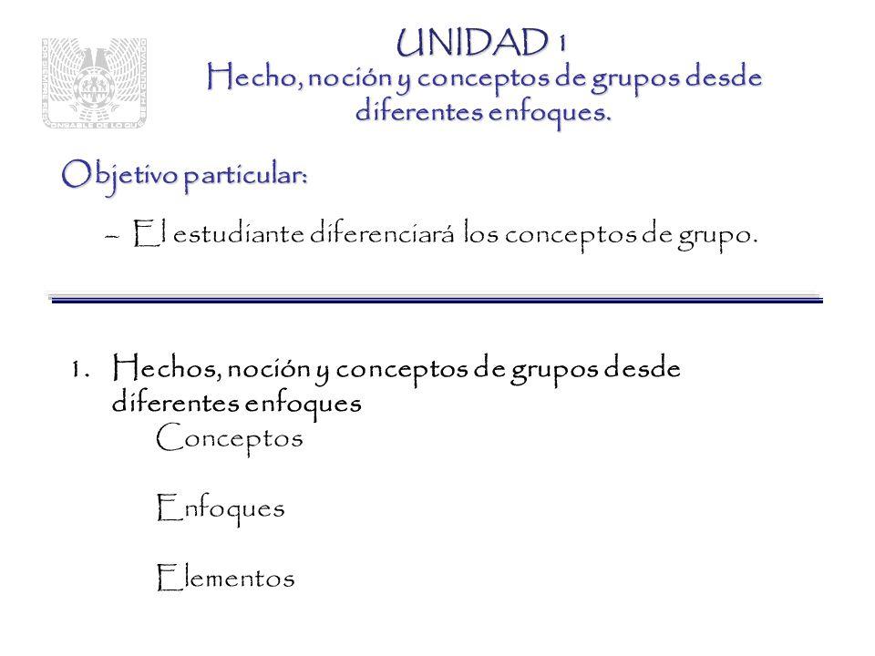 UNIDAD 1 Hecho, noción y conceptos de grupos desde diferentes enfoques.