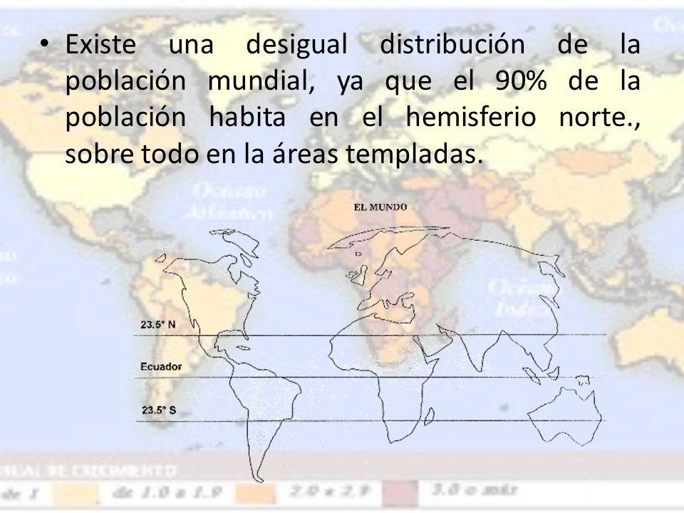 Existe una desigual distribución de la población mundial, ya que el 90% de la población habita en el hemisferio norte., sobre todo en la áreas templadas.