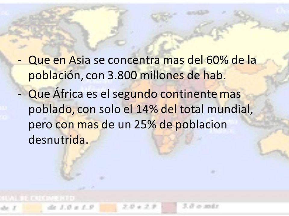 Que en Asia se concentra mas del 60% de la población, con 3