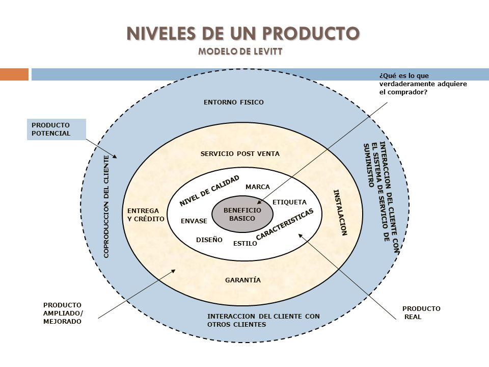 NIVELES DE UN PRODUCTO MODELO DE LEVITT