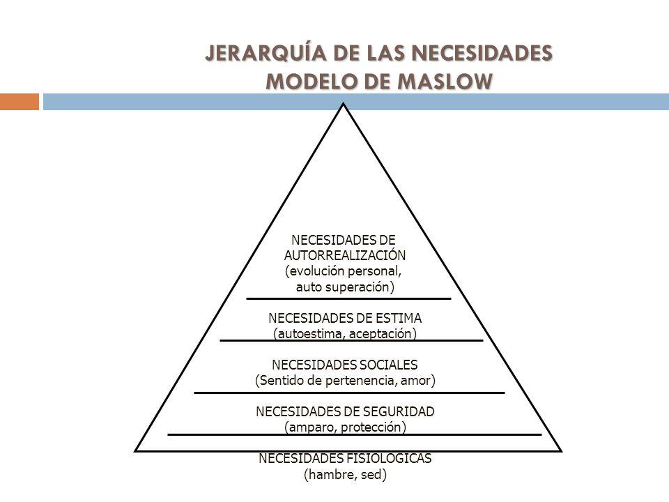 JERARQUÍA DE LAS NECESIDADES MODELO DE MASLOW