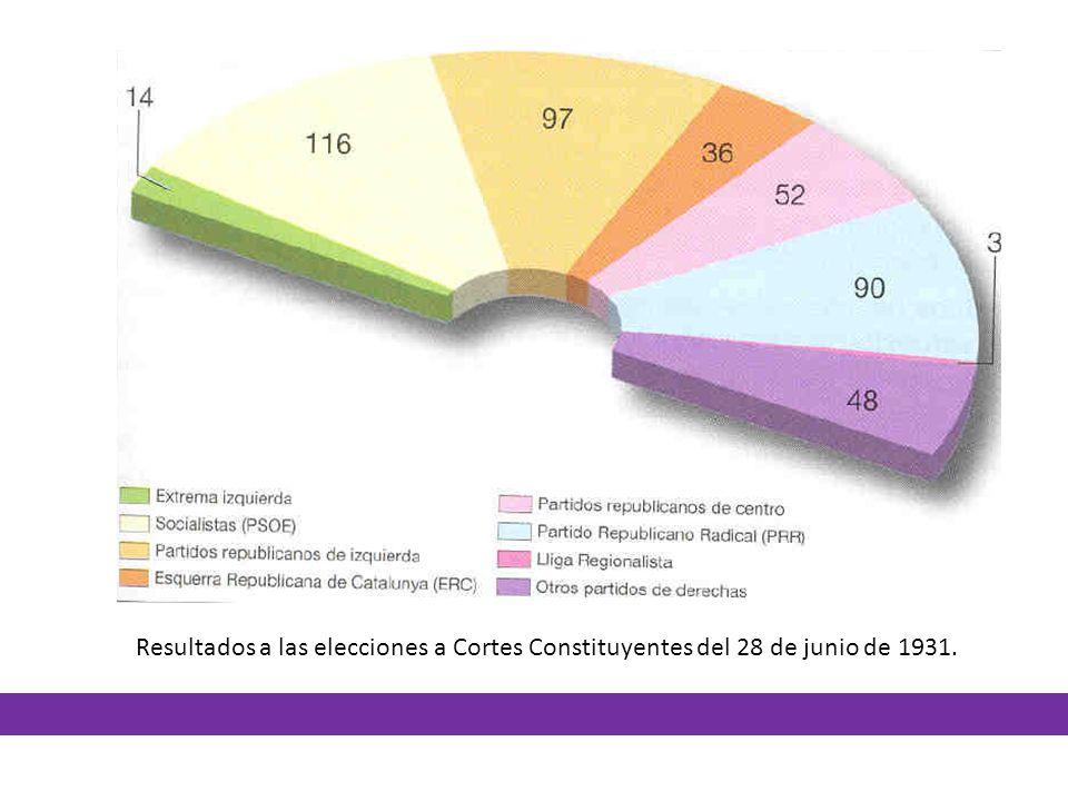 Resultados a las elecciones a Cortes Constituyentes del 28 de junio de 1931.