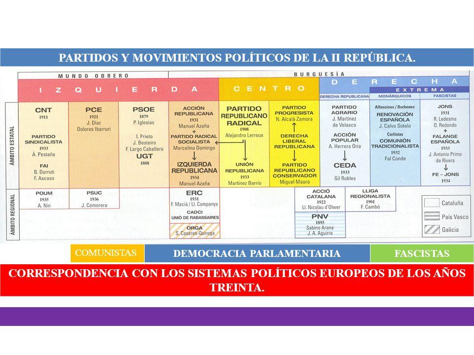 PARTIDOS Y MOVIMIENTOS POLÍTICOS DE LA II REPÚBLICA.