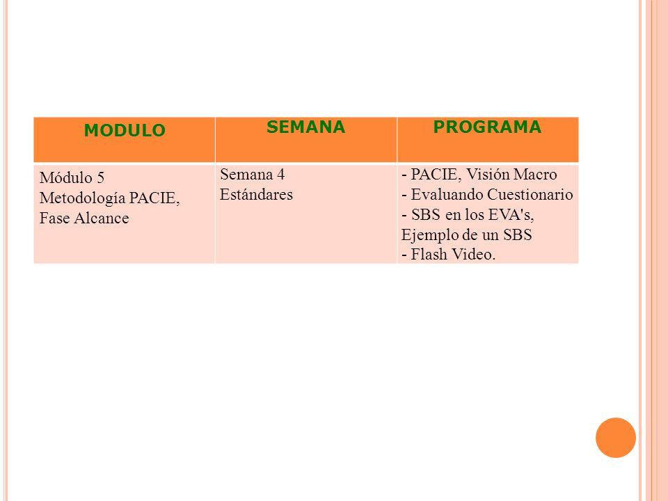 MODULO SEMANA. PROGRAMA. Módulo 5. Metodología PACIE, Fase Alcance. Semana 4. Estándares. - PACIE, Visión Macro.