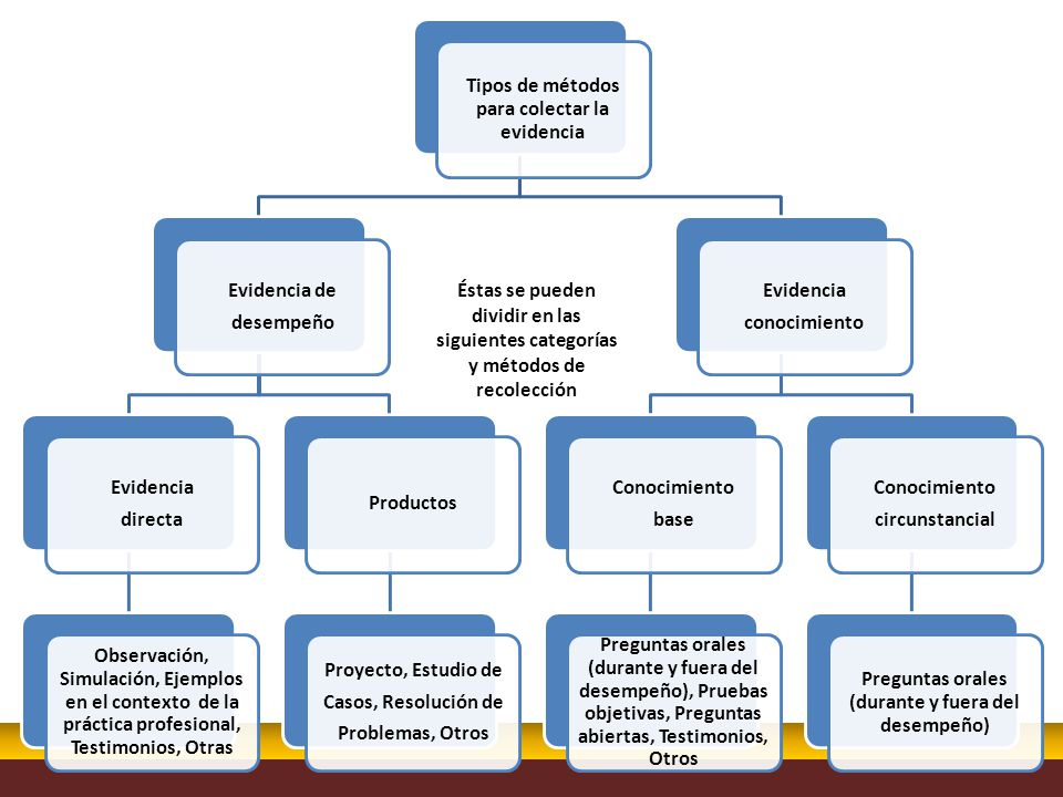 Tipos de métodos para colectar la evidencia
