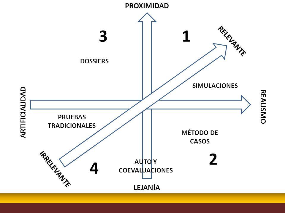 3 1 2 4 PROXIMIDAD RELEVANTE REALISMO ARTIFICIALIDAD IRRELEVANTE