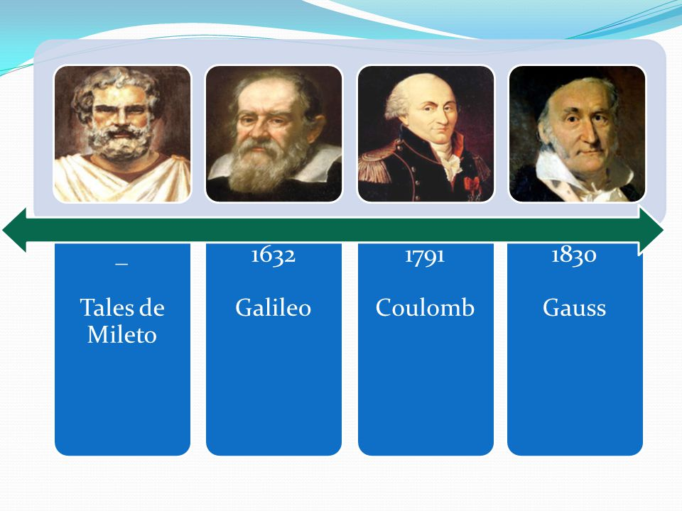 _ Tales de Mileto 1632 Galileo 1791 Coulomb 1830 Gauss