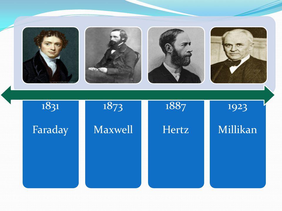 1831 Faraday 1873 Maxwell 1887 Hertz 1923 Millikan