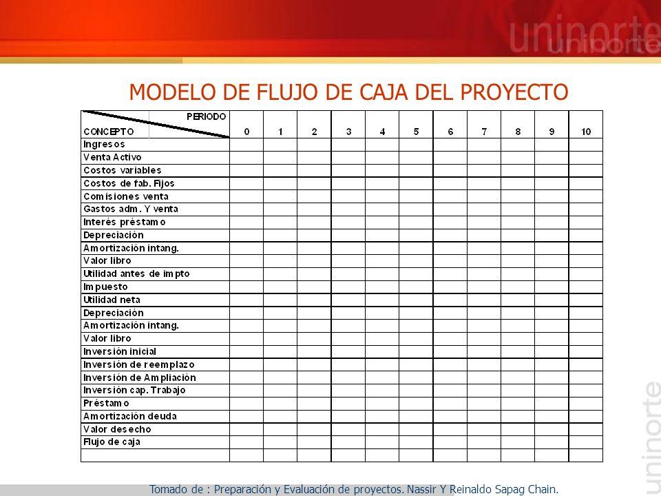 MODELO DE FLUJO DE CAJA DEL PROYECTO