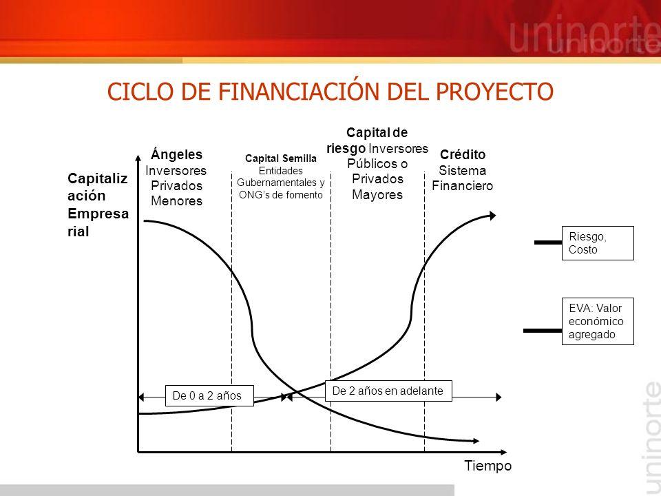 CICLO DE FINANCIACIÓN DEL PROYECTO