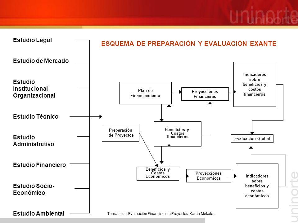 ESQUEMA DE PREPARACIÓN Y EVALUACIÓN EXANTE
