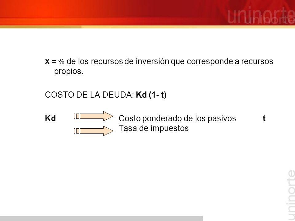 COSTO DE LA DEUDA: Kd (1- t)