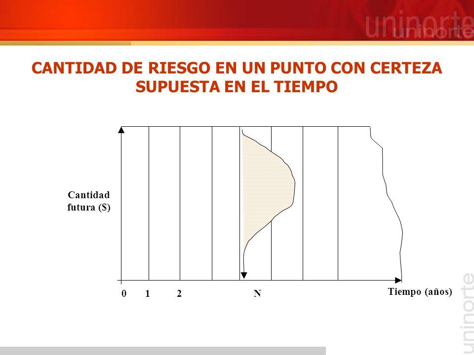 CANTIDAD DE RIESGO EN UN PUNTO CON CERTEZA SUPUESTA EN EL TIEMPO
