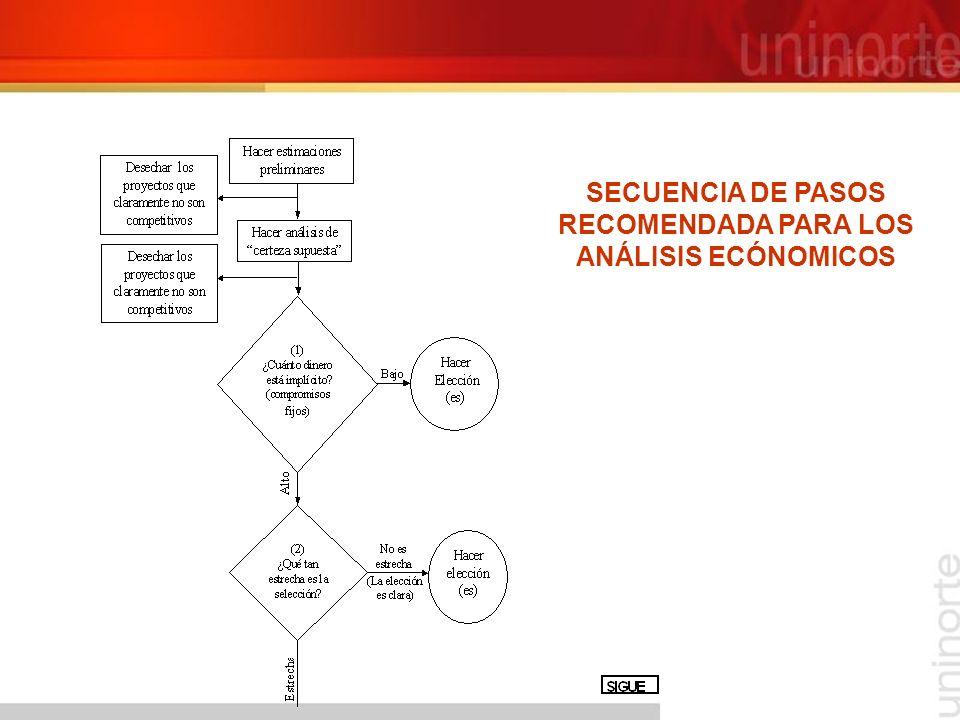 SECUENCIA DE PASOS RECOMENDADA PARA LOS ANÁLISIS ECÓNOMICOS