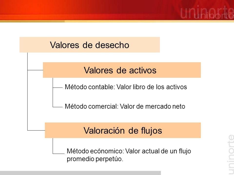 Valores de desecho Valores de activos Valoración de flujos
