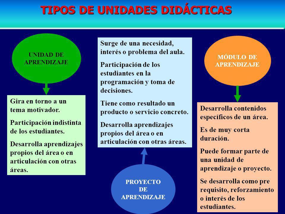 TIPOS DE UNIDADES DIDÁCTICAS PROYECTO DE APRENDIZAJE