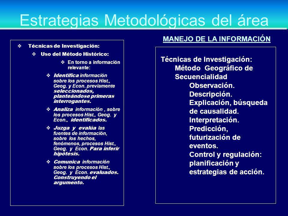 Estrategias Metodológicas del área