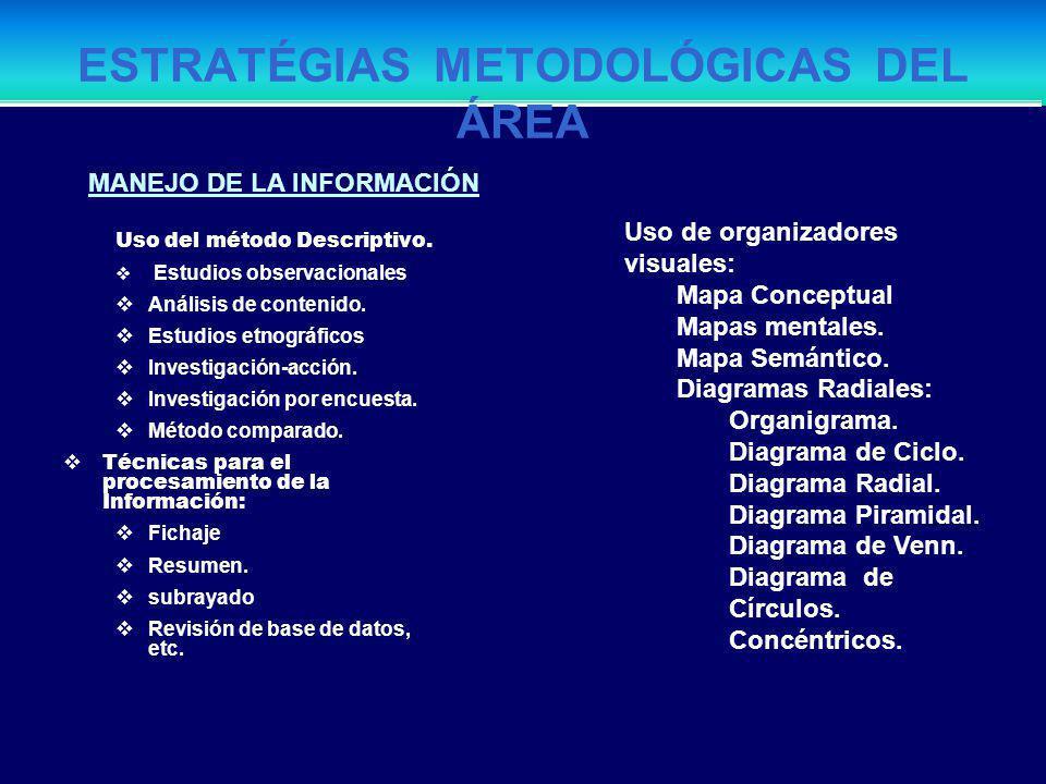 ESTRATÉGIAS METODOLÓGICAS DEL ÁREA