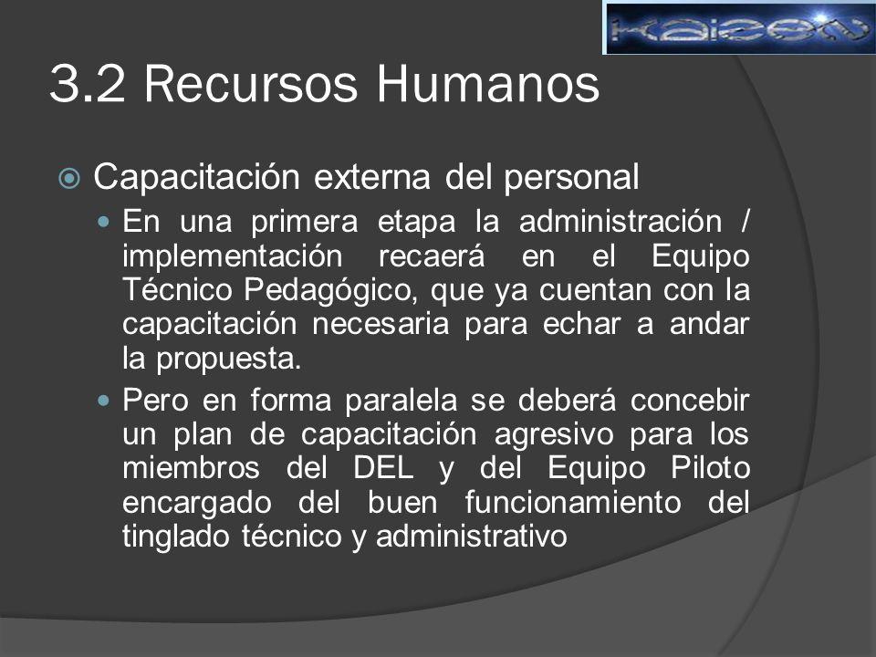 3.2 Recursos Humanos Capacitación externa del personal