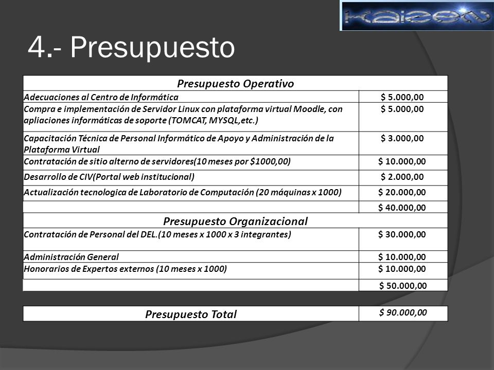 Presupuesto Operativo Presupuesto Organizacional