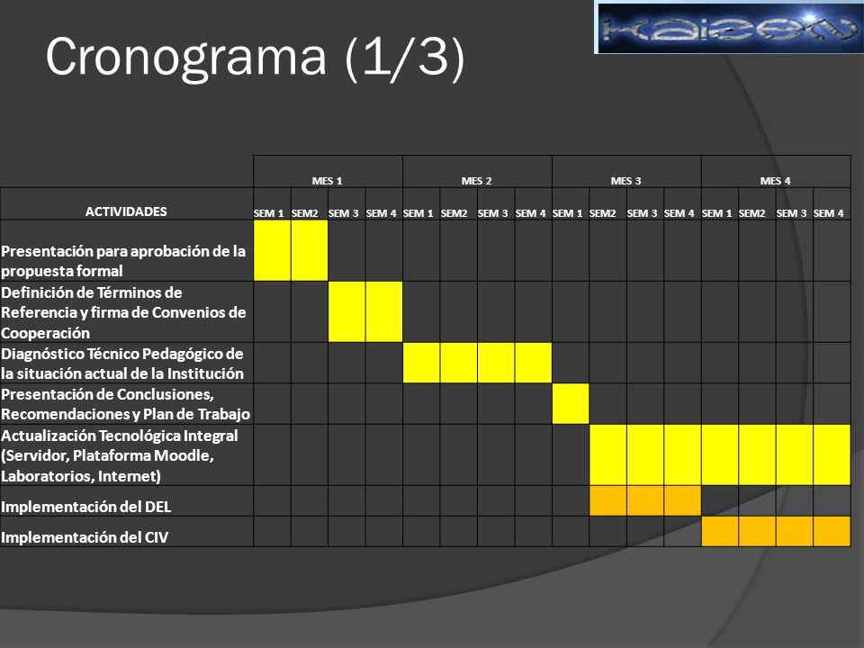 Cronograma (1/3) Presentación para aprobación de la propuesta formal