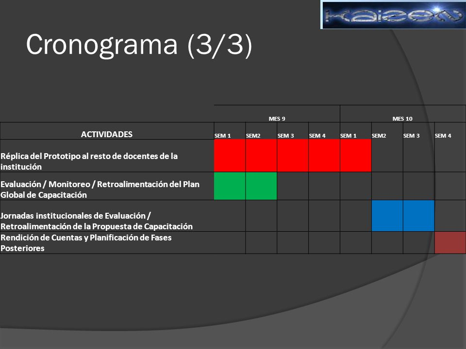 Cronograma (3/3) ACTIVIDADES