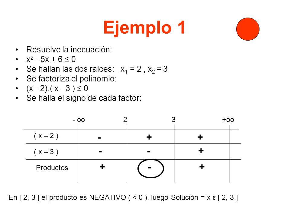 Ejemplo 1 - + + - - + Resuelve la inecuación: x2 - 5x + 6 ≤ 0
