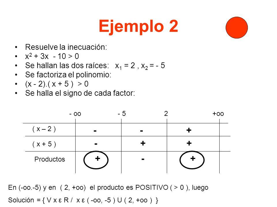 Ejemplo 2 - - + - + + Resuelve la inecuación: x2 + 3x - 10 > 0
