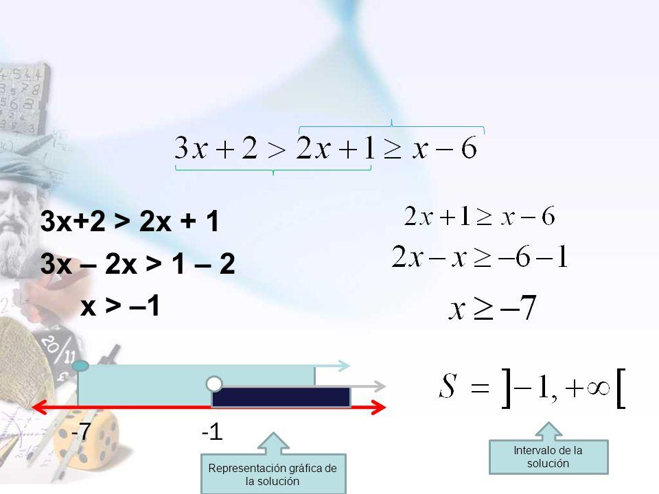 3x+2 > 2x + 1 3x – 2x > 1 – 2 x > –1