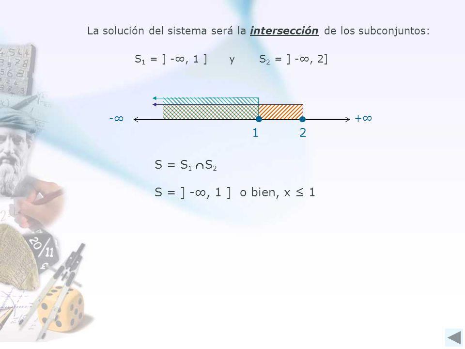 La solución del sistema será la intersección de los subconjuntos: