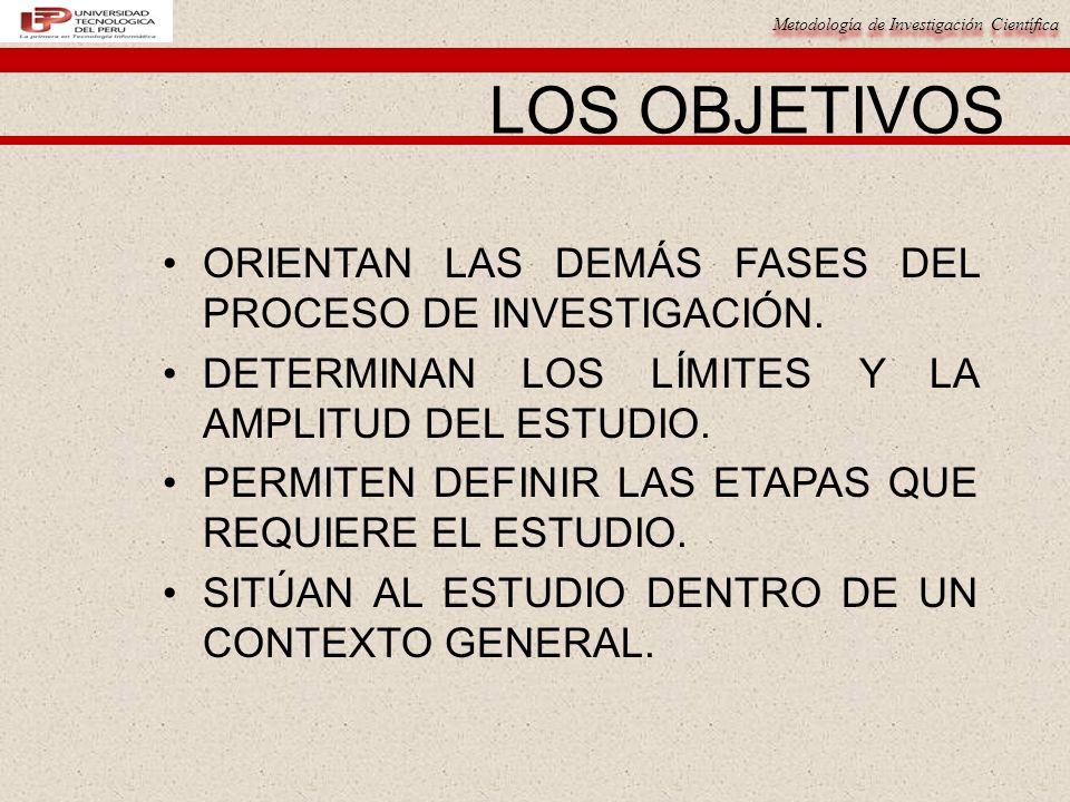 LOS OBJETIVOS ORIENTAN LAS DEMÁS FASES DEL PROCESO DE INVESTIGACIÓN.
