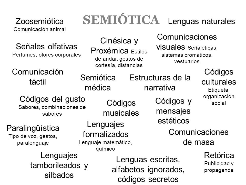 SEMIÓTICA Zoosemiótica Comunicación animal Lenguas naturales