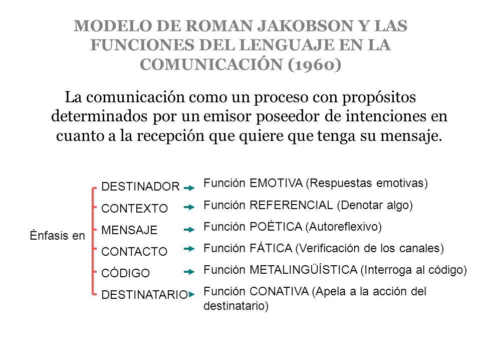 MODELO DE ROMAN JAKOBSON Y LAS FUNCIONES DEL LENGUAJE EN LA COMUNICACIÓN (1960)