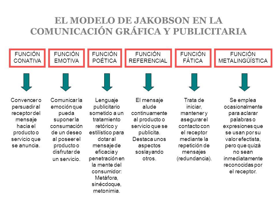 EL MODELO DE JAKOBSON EN LA COMUNICACIÓN GRÁFICA Y PUBLICITARIA
