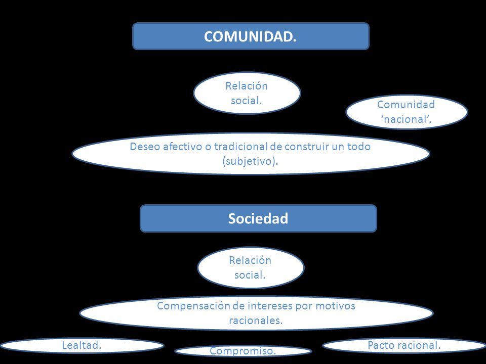 COMUNIDAD. Sociedad Relación social. Comunidad 'nacional'.