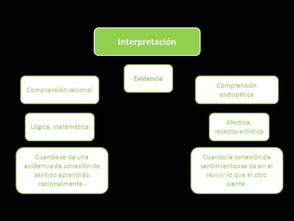 Interpretación Evidencia Comprensión racional Comprensión endopática