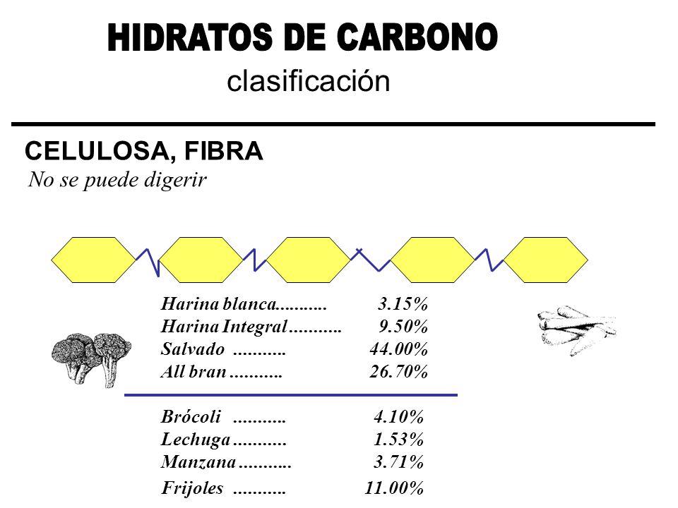 HIDRATOS DE CARBONO clasificación CELULOSA, FIBRA No se puede digerir