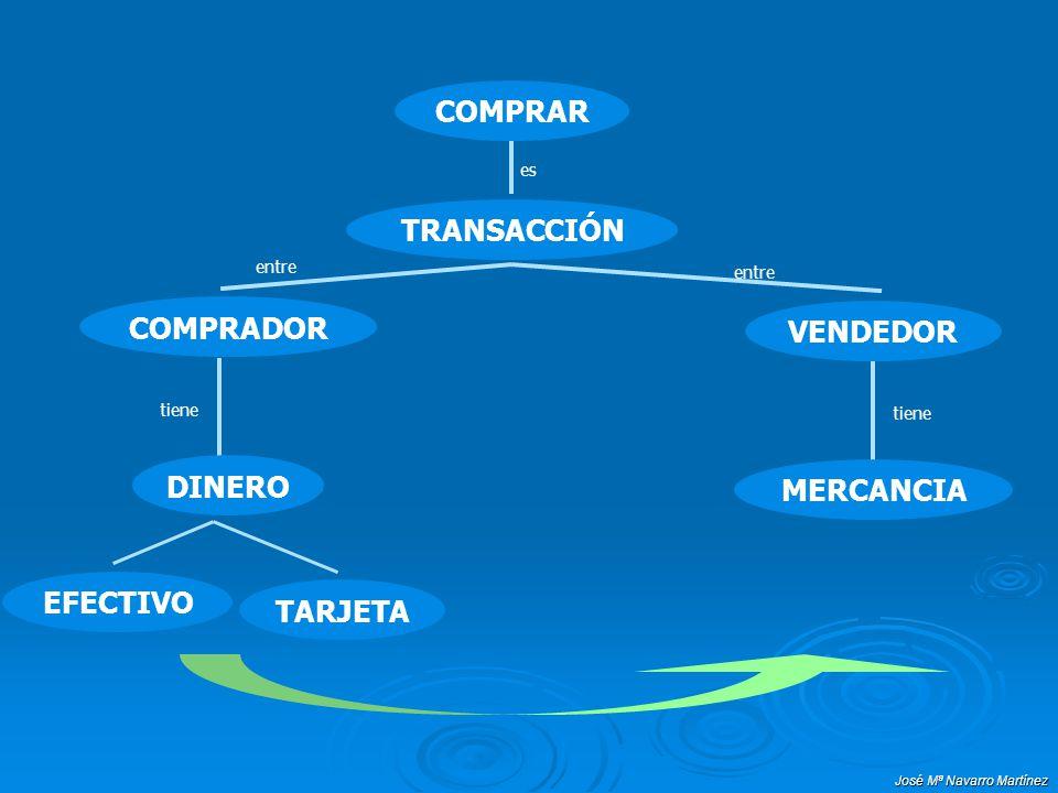 COMPRAR TRANSACCIÓN COMPRADOR VENDEDOR DINERO MERCANCIA EFECTIVO