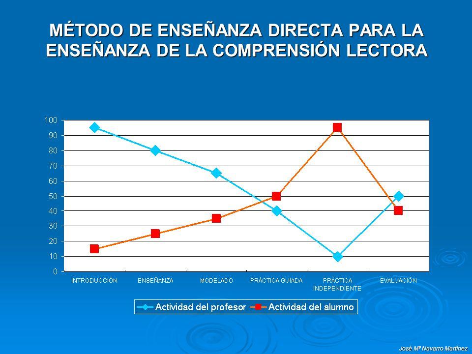 MÉTODO DE ENSEÑANZA DIRECTA PARA LA ENSEÑANZA DE LA COMPRENSIÓN LECTORA