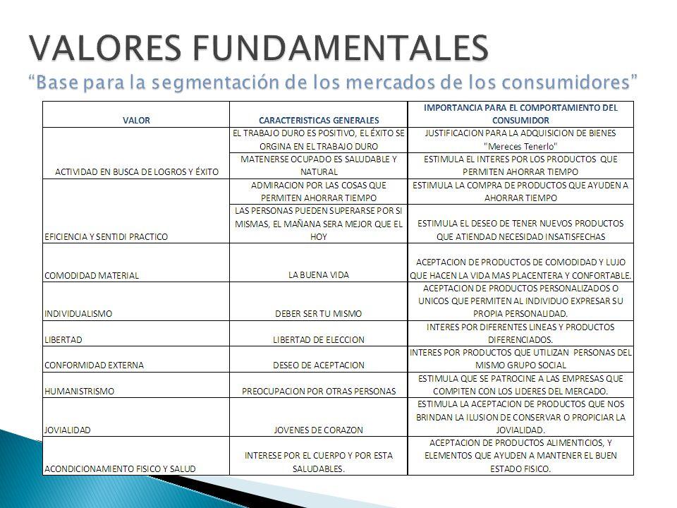 VALORES FUNDAMENTALES Base para la segmentación de los mercados de los consumidores