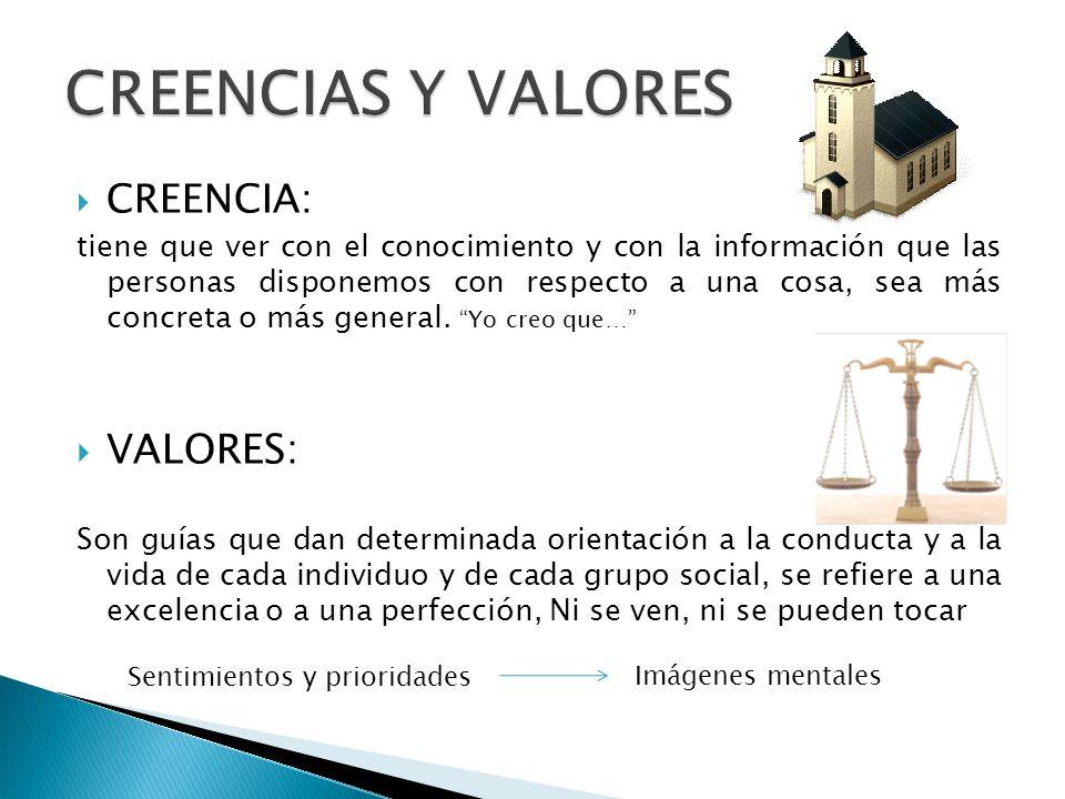 CREENCIAS Y VALORES VALORES: CREENCIA: