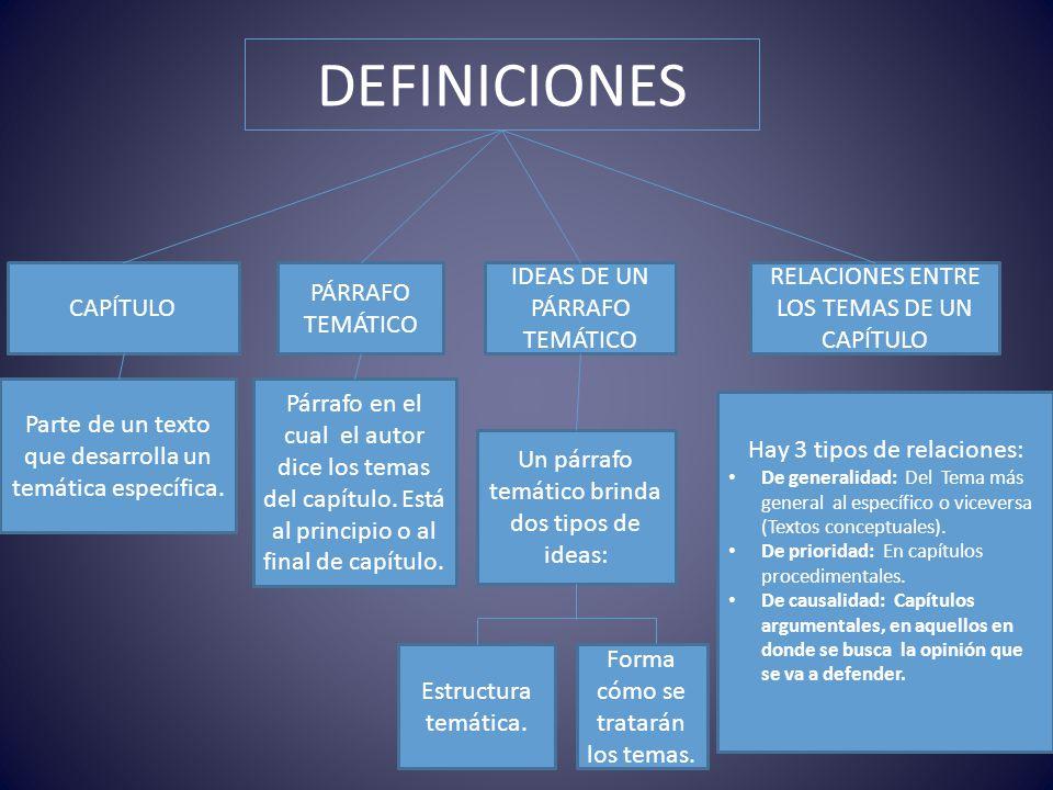 DEFINICIONES CAPÍTULO PÁRRAFO TEMÁTICO IDEAS DE UN PÁRRAFO TEMÁTICO