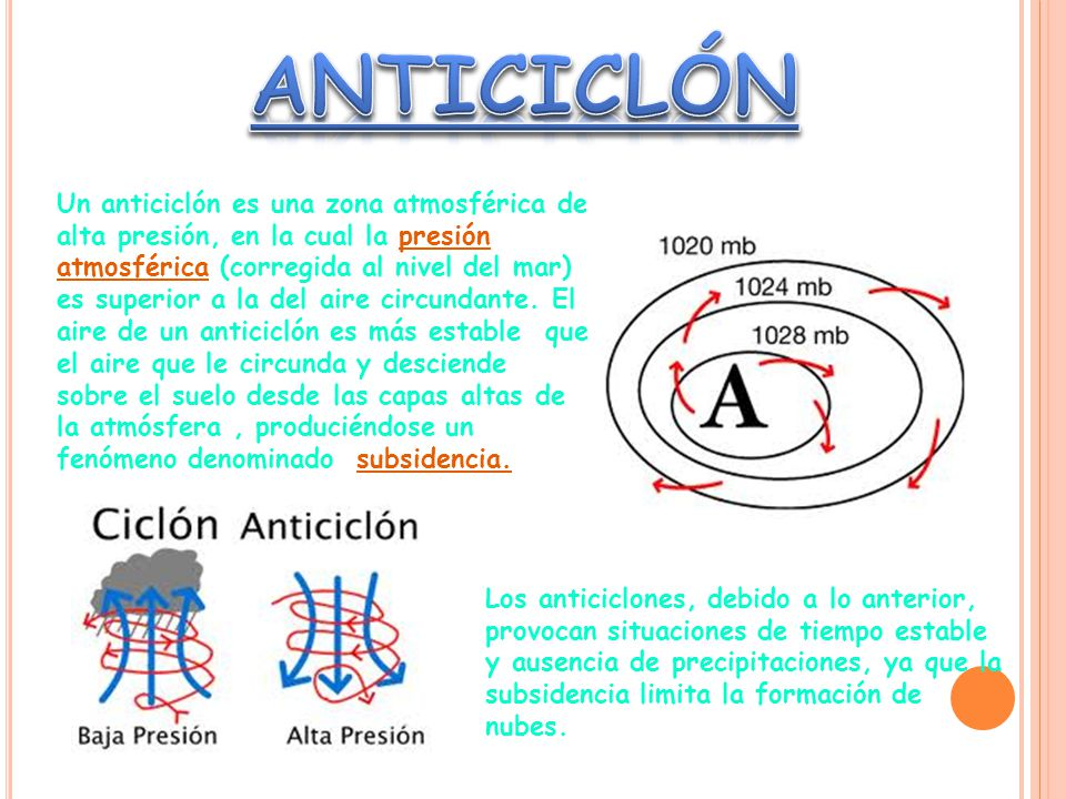 ANTICICLÓN